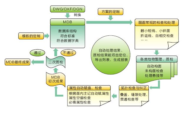 idata数据工厂集成了基于网型结构的智能数据处理