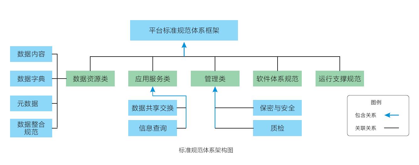 gis领域体系结构工作流视图